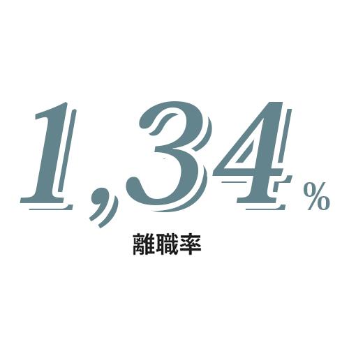 男女比 男性12.9% 女性87%