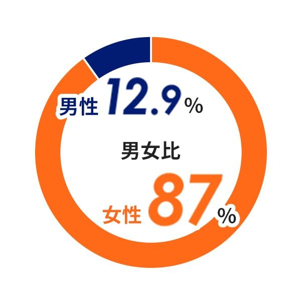離職率 1.34%